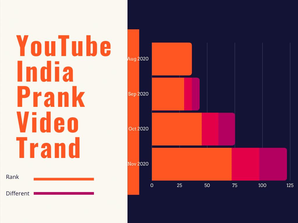 YouTube Indian Prank Video Trand